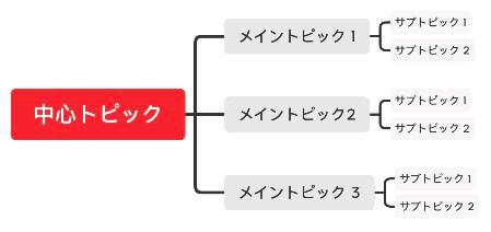 XMind通常版のマインドマップ(デフォルト)画像