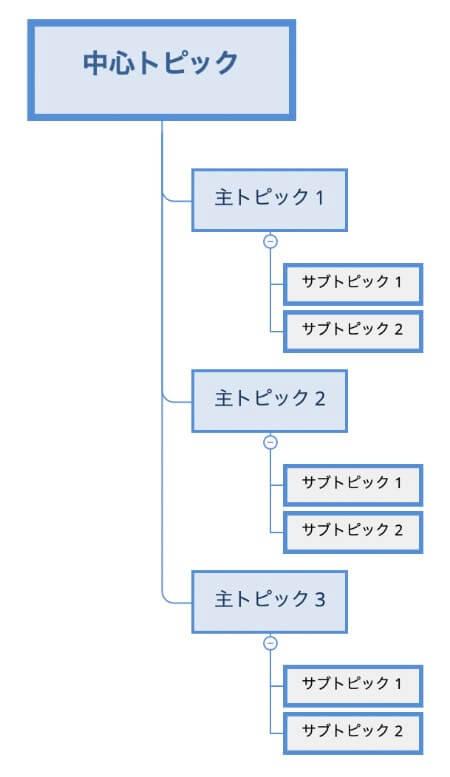 XMind日本版のデフォルトマインドマップ画像
